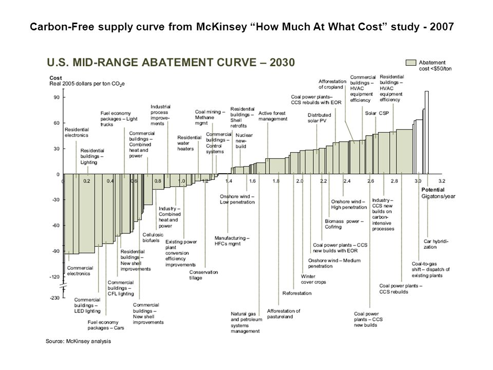 Carbon-Free supply curve from McKinsey How Much At What Cost study - 2007
