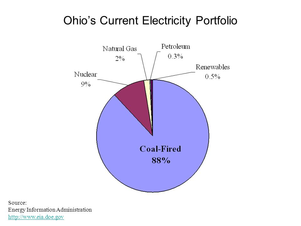 Ohios Current Electricity Portfolio Source: Energy Information Administration http://www.eia.doe.gov