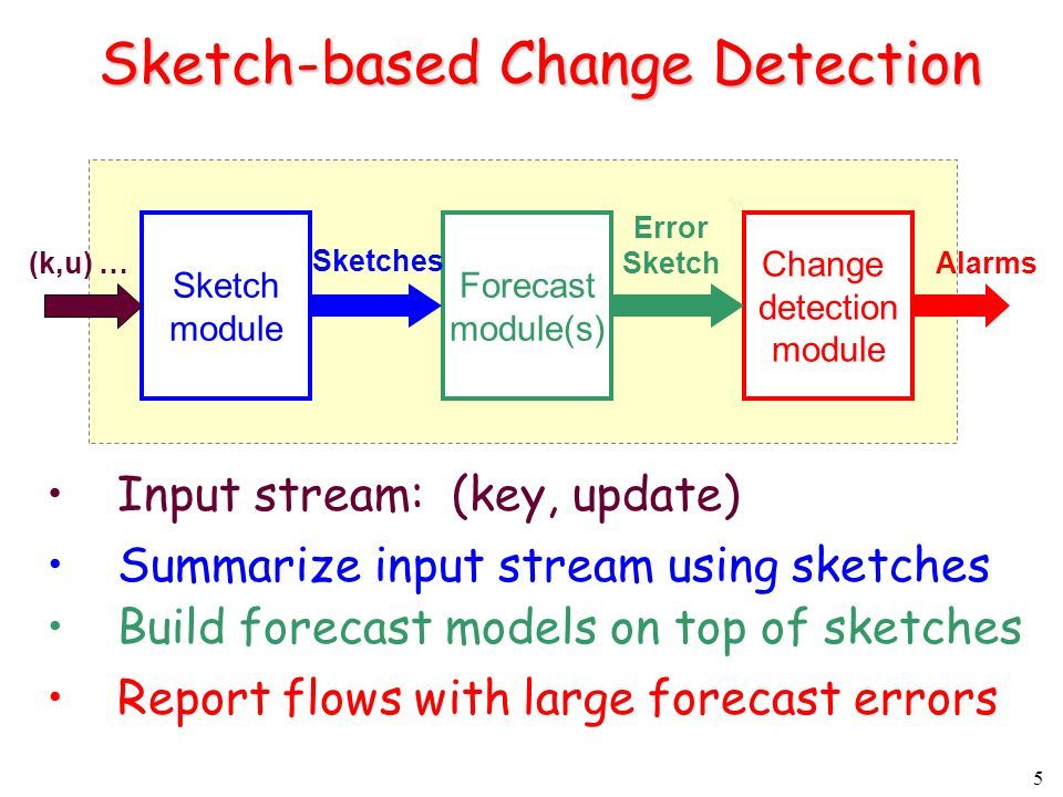 5 Sketch-based Change Detection Input stream: (key, update) Sketch module Forecast module(s) Change detection module (k,u) … Sketches Error Sketch Alarms Report flows with large forecast errors Summarize input stream using sketches Build forecast models on top of sketches
