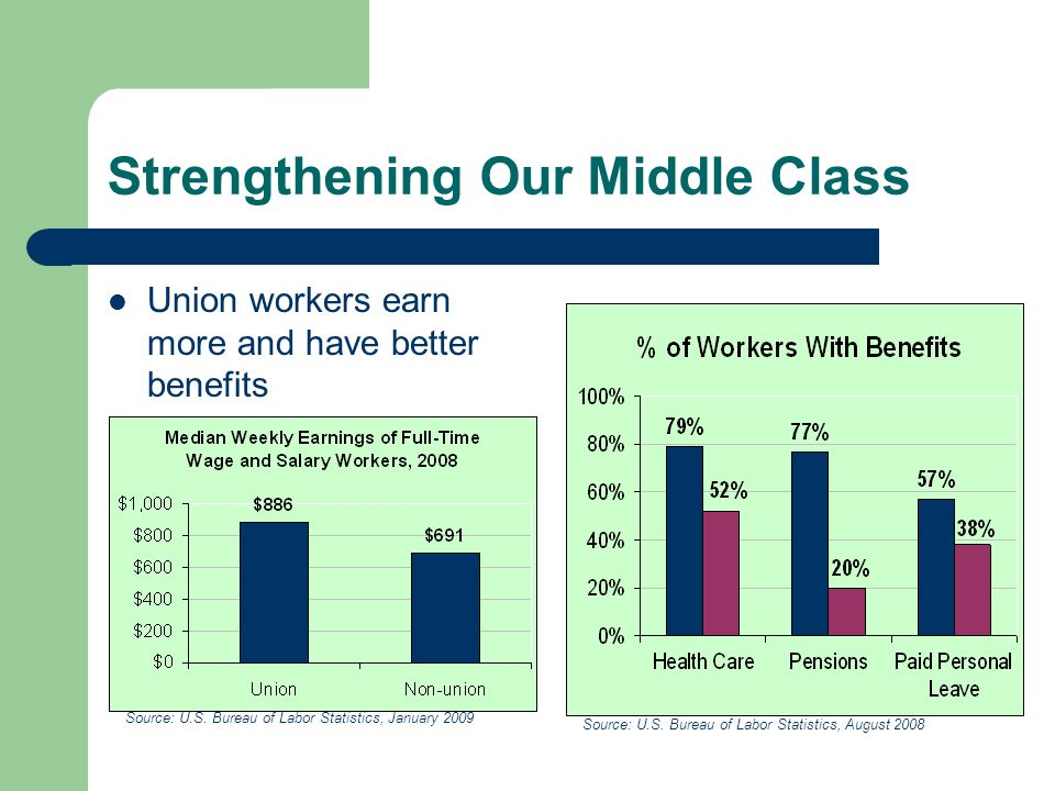 Strengthening Our Middle Class Union workers earn more and have better benefits Source: U.S.