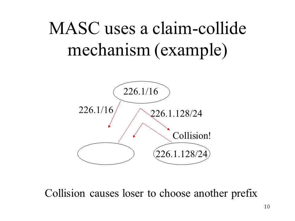 10 MASC uses a claim-collide mechanism (example) 226.1/16 226.1.128/24 226.1/16 226.1.128/24 Collision.