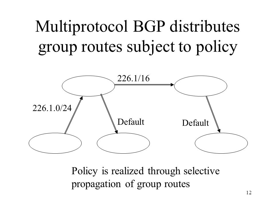 12 Multiprotocol BGP distributes group routes subject to policy Default 226.1/16 226.1.0/24 Default Policy is realized through selective propagation of group routes