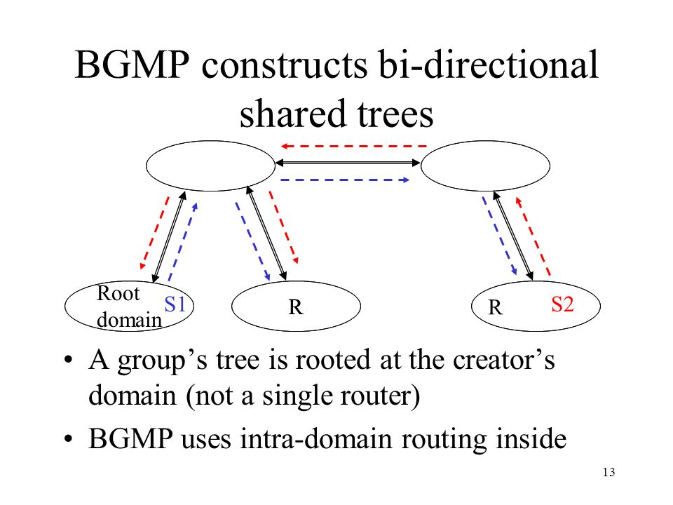 13 BGMP constructs bi-directional shared trees Root domain R A groups tree is rooted at the creators domain (not a single router) BGMP uses intra-domain routing inside S2 R S1 R