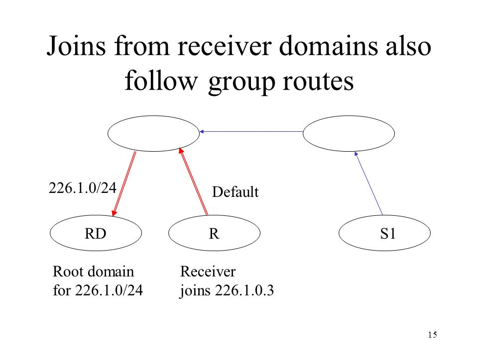 15 Joins from receiver domains also follow group routes 226.1.0/24 Root domain for 226.1.0/24 Default S1RDR Receiver joins 226.1.0.3