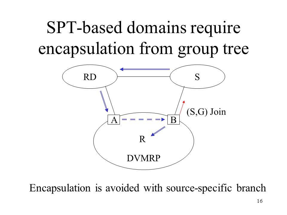 16 SPT-based domains require encapsulation from group tree RDS R DVMRP B A Encapsulation is avoided with source-specific branch (S,G) Join