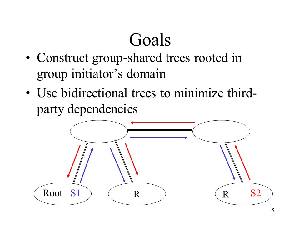 5 Goals Construct group-shared trees rooted in group initiators domain Use bidirectional trees to minimize third- party dependencies S2Root R S1 R