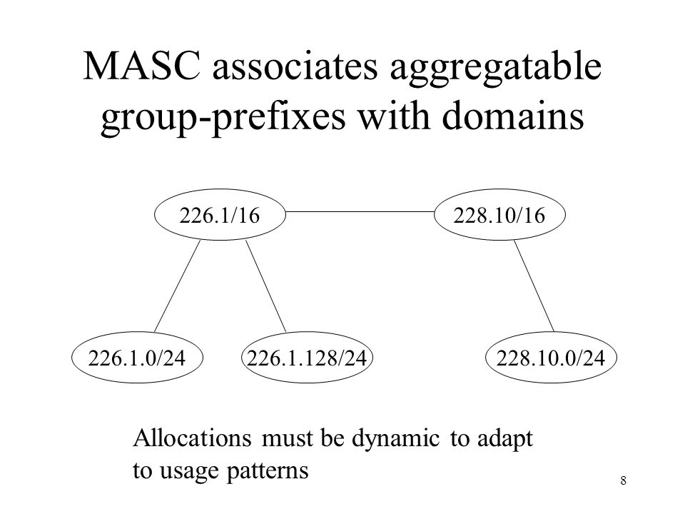 8 MASC associates aggregatable group-prefixes with domains Allocations must be dynamic to adapt to usage patterns 228.10.0/24228.10/16226.1/16226.1.128/24226.1.0/24