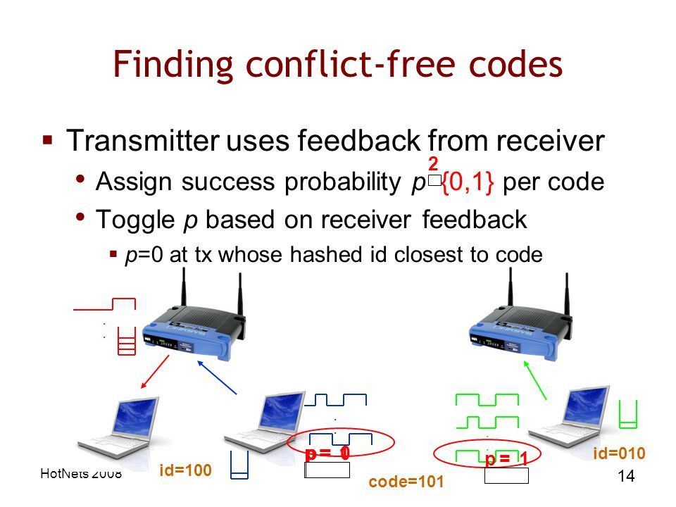 HotNets Finding conflict-free codes Transmitter uses feedback from receiver Assign success probability p {0,1} per code Toggle p based on receiver feedback p=0 at tx whose hashed id closest to code