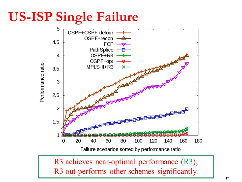 US-ISP Single Failure 17 R3 achieves near-optimal performance (R3); R3 out-performs other schemes significantly.