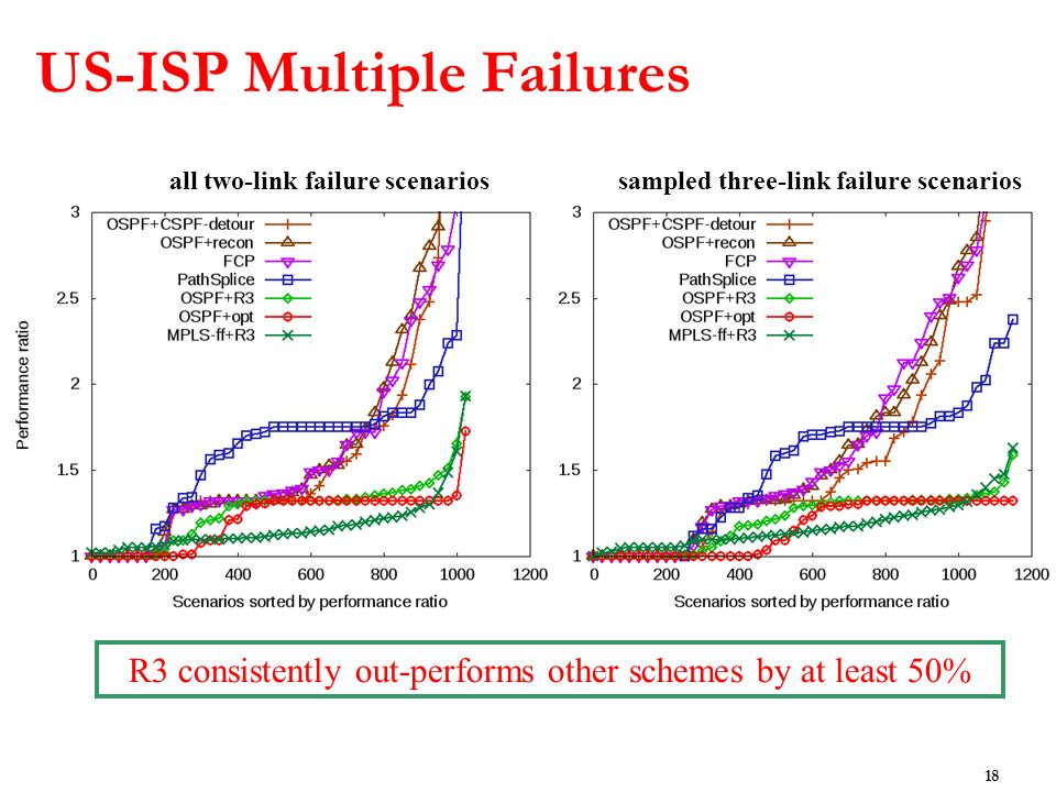 US-ISP Multiple Failures 18 R3 consistently out-performs other schemes by at least 50% all two-link failure scenariossampled three-link failure scenarios