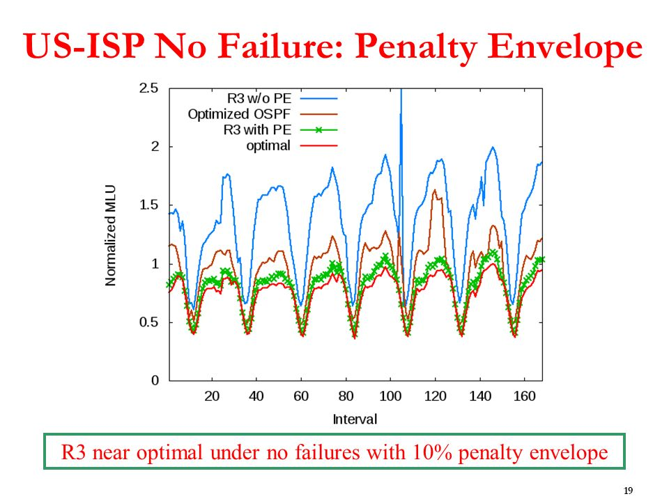 US-ISP No Failure: Penalty Envelope 19 R3 near optimal under no failures with 10% penalty envelope