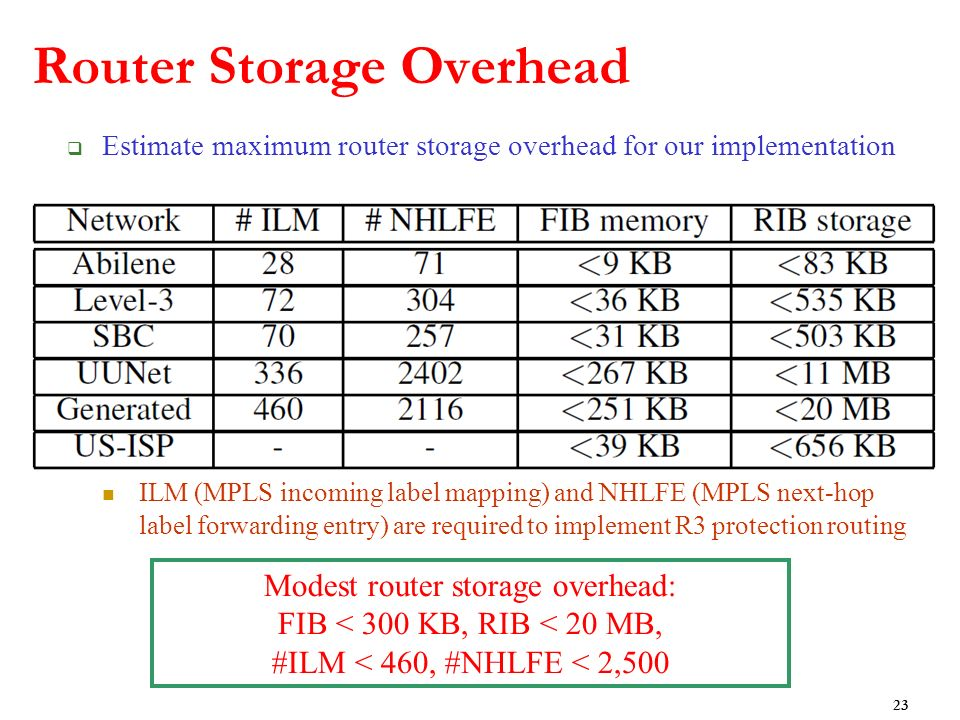 Router Storage Overhead Estimate maximum router storage overhead for our implementation ILM (MPLS incoming label mapping) and NHLFE (MPLS next-hop label forwarding entry) are required to implement R3 protection routing 23 Modest router storage overhead: FIB < 300 KB, RIB < 20 MB, #ILM < 460, #NHLFE < 2,500