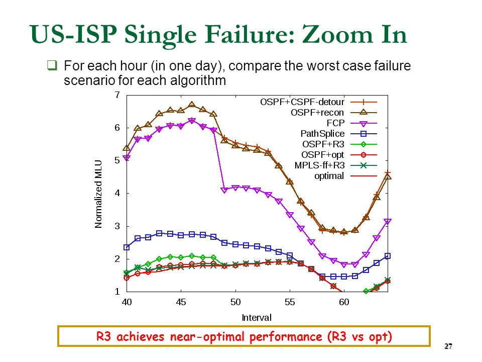 27 US-ISP Single Failure: Zoom In R3 achieves near-optimal performance (R3 vs opt) For each hour (in one day), compare the worst case failure scenario for each algorithm 27