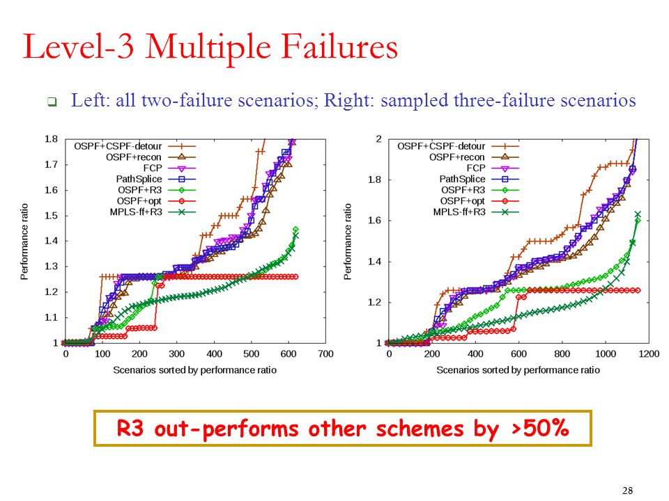 Level-3 Multiple Failures Left: all two-failure scenarios; Right: sampled three-failure scenarios 28 R3 out-performs other schemes by >50%
