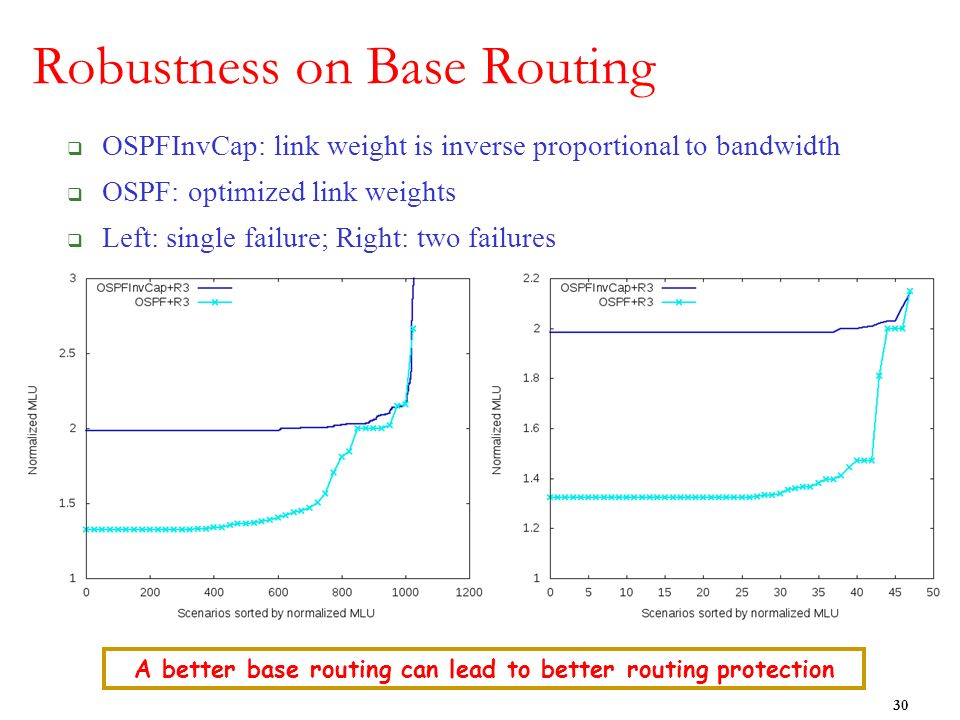 Robustness on Base Routing OSPFInvCap: link weight is inverse proportional to bandwidth OSPF: optimized link weights Left: single failure; Right: two failures 30 A better base routing can lead to better routing protection