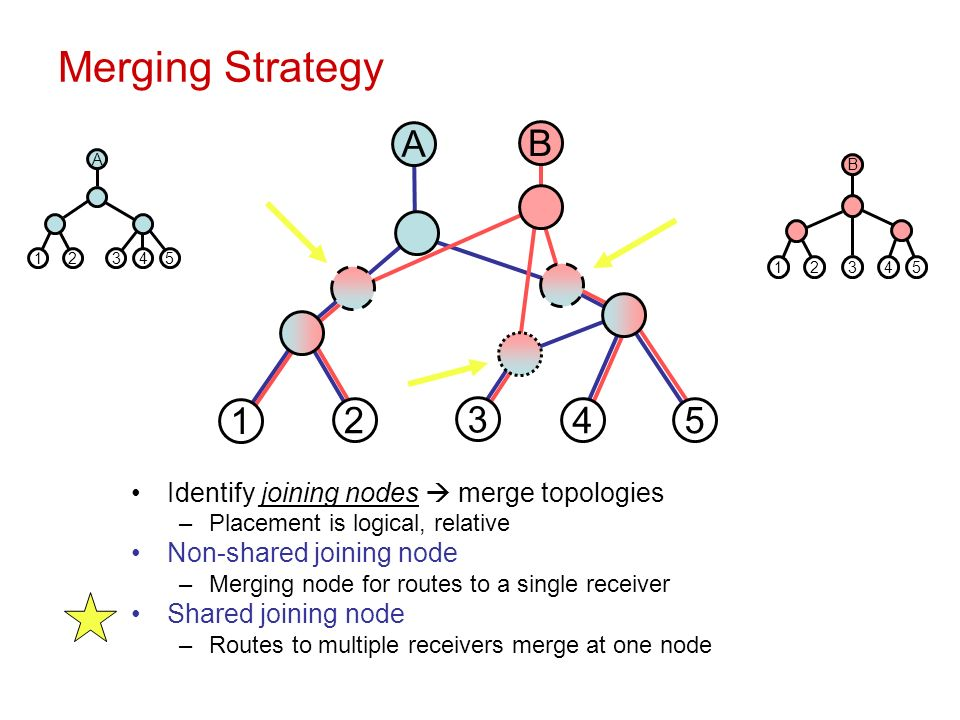 Merging Strategy A 35421 35421 B A B 1 2 3 45 Identify joining nodes merge topologies –Placement is logical, relative Non-shared joining node –Merging node for routes to a single receiver Shared joining node –Routes to multiple receivers merge at one node