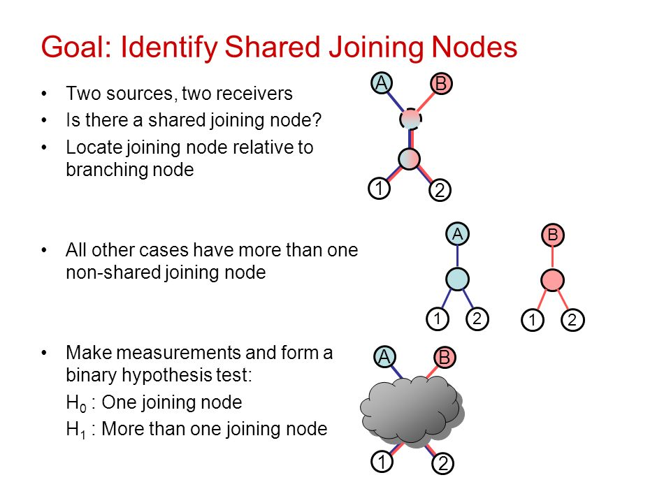 Goal: Identify Shared Joining Nodes Two sources, two receivers Is there a shared joining node.