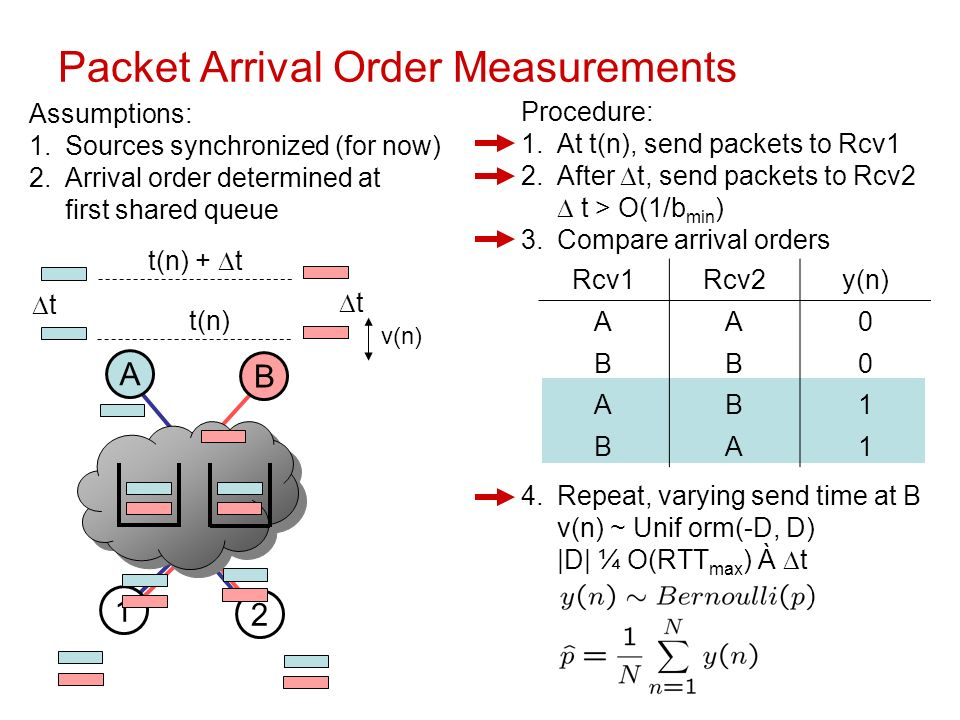 Packet Arrival Order Measurements Assumptions: 1.Sources synchronized (for now) 2.Arrival order determined at first shared queue A B 1 2 t(n)t(n) t(n) + t t v(n)v(n) t Procedure: 1.At t(n), send packets to Rcv1 2.After t, send packets to Rcv2 t > O(1/b min ) 3.Compare arrival orders 4.Repeat, varying send time at B v(n) ~ Unif orm(-D, D) |D| ¼ O(RTT max ) À t Rcv1Rcv2y(n)y(n) AA0 BB0 AB1 BA1