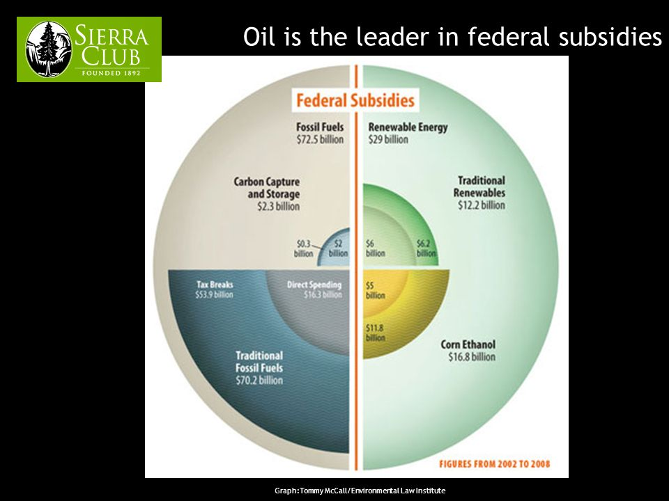 Oil is the leader in federal subsidies Graph:Tommy McCall/Environmental Law Institute
