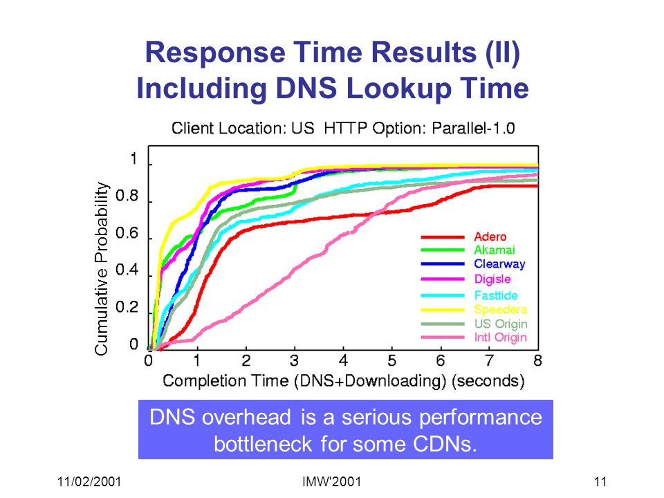 11/02/2001IMW 200111 Response Time Results (II) Including DNS Lookup Time DNS overhead is a serious performance bottleneck for some CDNs.