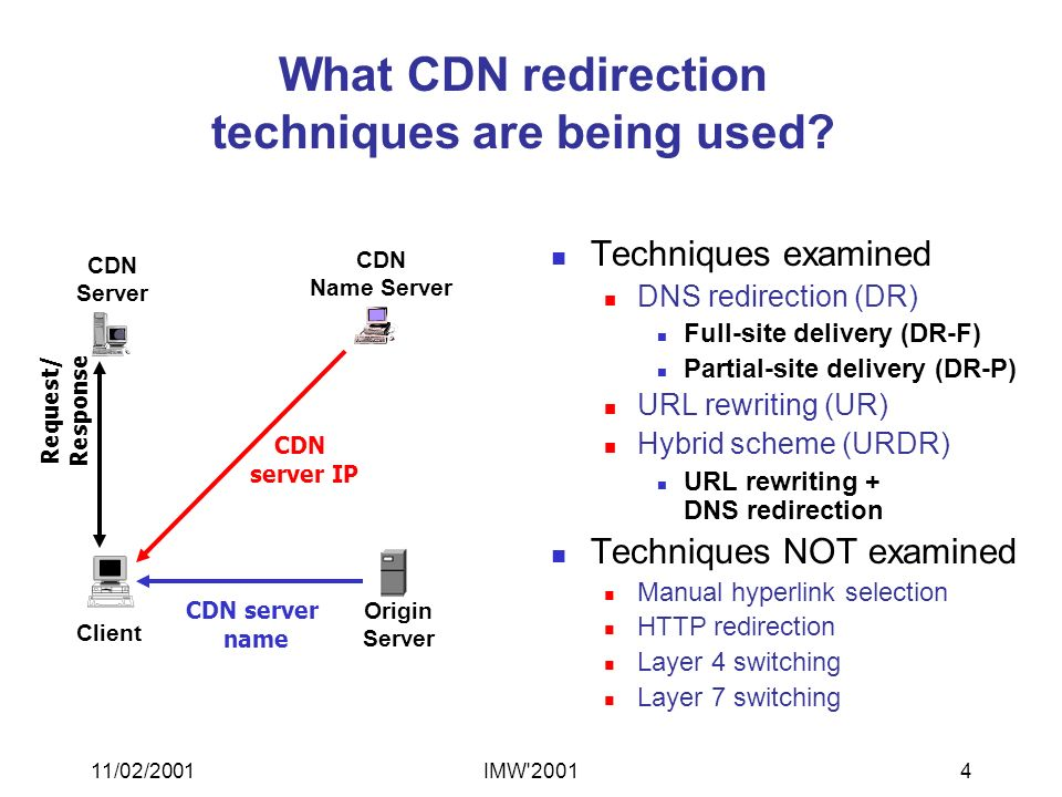 11/02/2001IMW 20014 What CDN redirection techniques are being used.