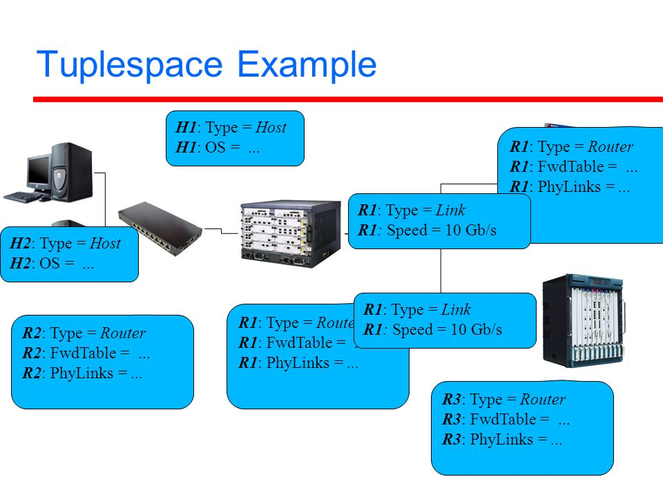 Tuplespace Example R1: Type = Router R1: FwdTable =...