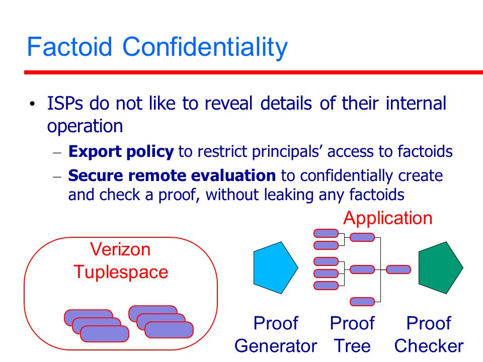 Factoid Confidentiality ISPs do not like to reveal details of their internal operation – Export policy to restrict principals access to factoids – Secure remote evaluation to confidentially create and check a proof, without leaking any factoids Verizon Tuplespace Proof Generator Proof Tree Proof Checker Application