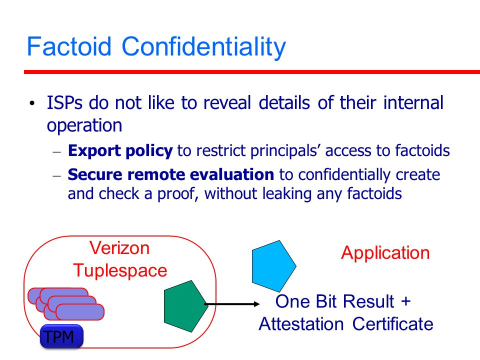 Factoid Confidentiality ISPs do not like to reveal details of their internal operation – Export policy to restrict principals access to factoids – Secure remote evaluation to confidentially create and check a proof, without leaking any factoids Verizon Tuplespace One Bit Result + Attestation Certificate Application TPM