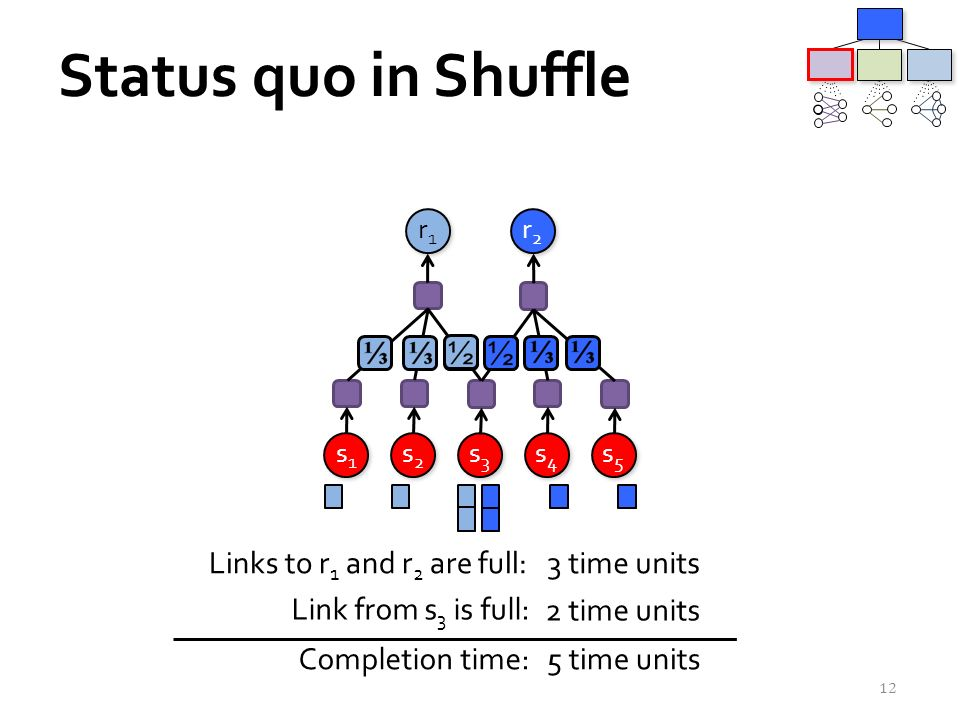 Status quo in Shuffle 12 r1r1 r1r1 r2r2 r2r2 s2s2 s2s2 s3s3 s3s3 s4s4 s4s4 s1s1 s1s1 s5s5 s5s5 Links to r 1 and r 2 are full: Link from s 3 is full: Completion time: 3 time units 2 time units 5 time units