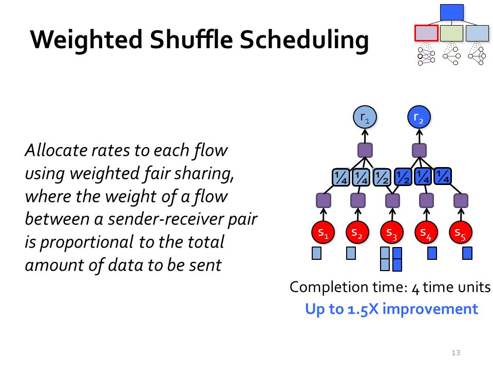 Allocate rates to each flow using weighted fair sharing, where the weight of a flow between a sender-receiver pair is proportional to the total amount of data to be sent 13 Up to 1.5X improvement Completion time: 4 time units Weighted Shuffle Scheduling r1r1 r1r1 r2r2 r2r2 s2s2 s2s2 s3s3 s3s3 s4s4 s4s4 s1s1 s1s1 s5s5 s5s5 112211