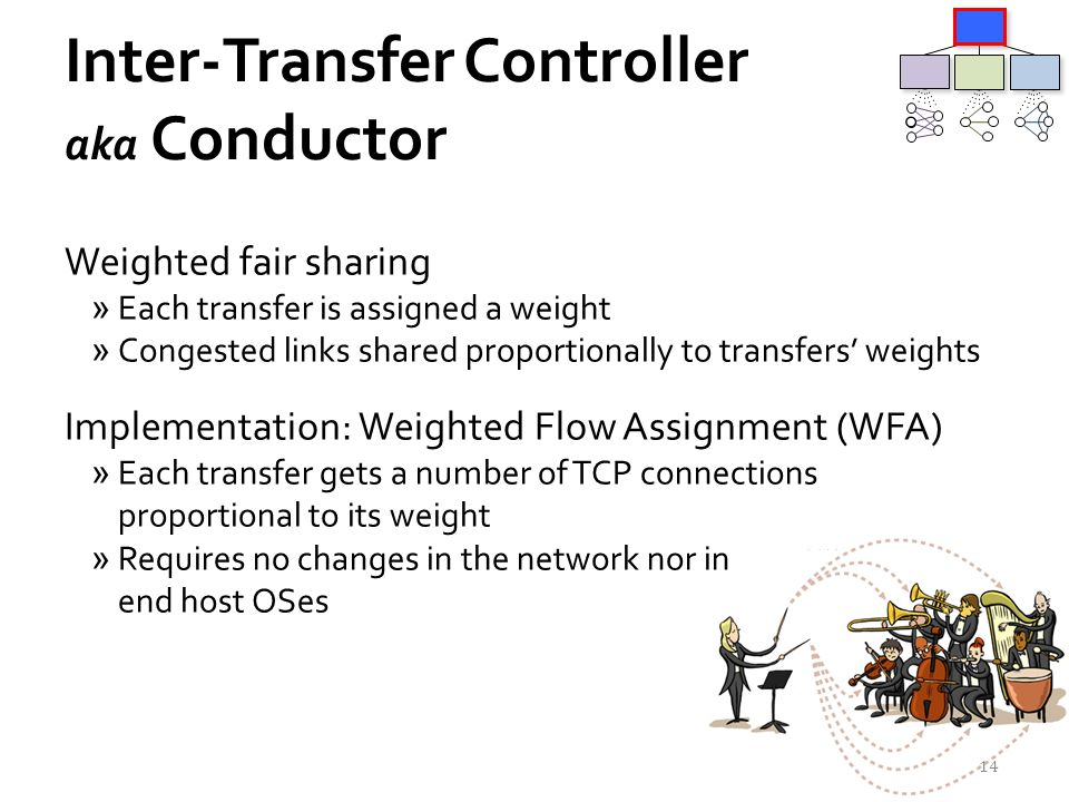 Inter-Transfer Controller aka Conductor Weighted fair sharing »Each transfer is assigned a weight »Congested links shared proportionally to transfers weights Implementation: Weighted Flow Assignment (WFA) »Each transfer gets a number of TCP connections proportional to its weight »Requires no changes in the network nor in end host OSes 14