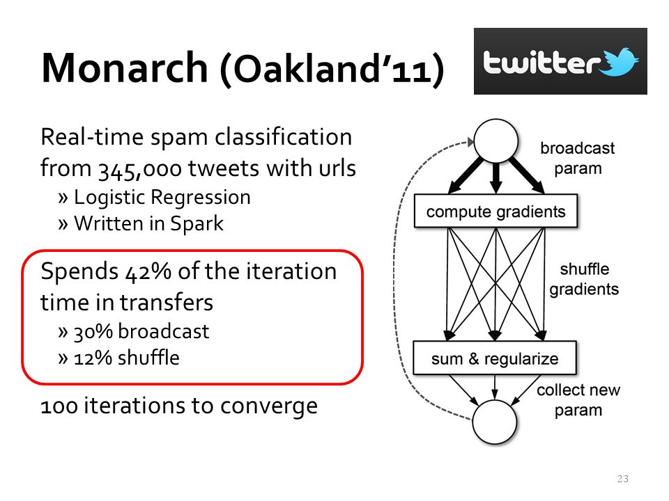 Monarch ( Oakland11 ) Real-time spam classification from 345,000 tweets with urls »Logistic Regression »Written in Spark Spends 42% of the iteration time in transfers »30% broadcast »12% shuffle 100 iterations to converge 23