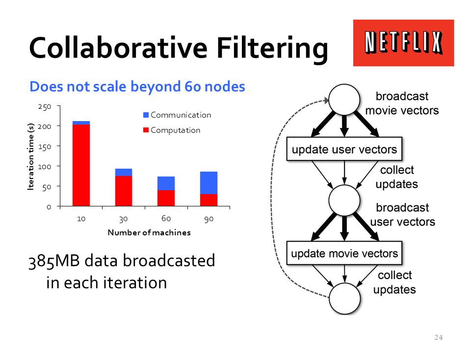 Collaborative Filtering Netflix challenge »Predict users ratings for movies they havent seen based on their ratings for other movies 385MB data broadcasted in each iteration 24 Does not scale beyond 60 nodes