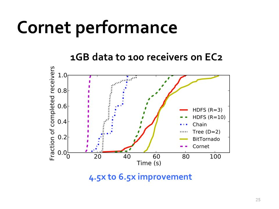 Cornet performance 25 1GB data to 100 receivers on EC2 4.5x to 6.5x improvement