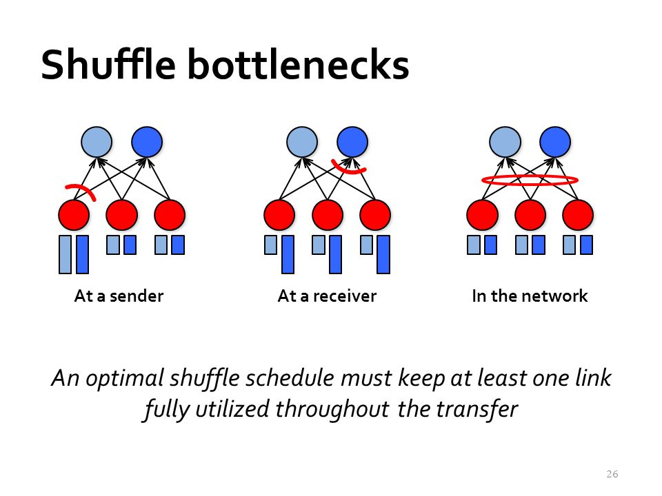 Shuffle bottlenecks An optimal shuffle schedule must keep at least one link fully utilized throughout the transfer 26 At a senderAt a receiverIn the network