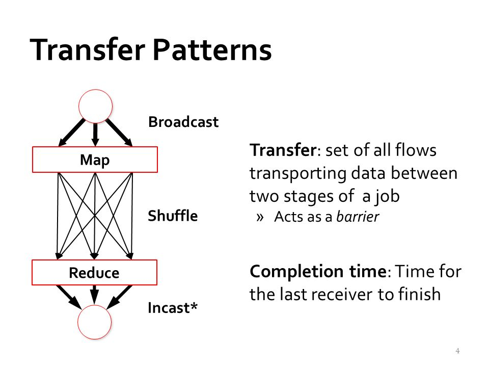 Transfer Patterns Transfer: set of all flows transporting data between two stages of a job »Acts as a barrier Completion time: Time for the last receiver to finish Map Shuffle Reduce Broadcast Incast* 4