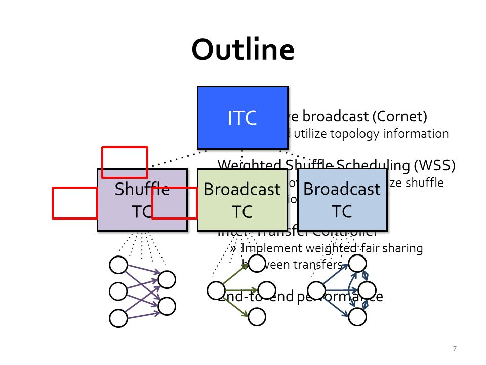 Outline Cooperative broadcast (Cornet) »Infer and utilize topology information Weighted Shuffle Scheduling (WSS) »Assign flow rates to optimize shuffle completion time Inter-Transfer Controller »Implement weighted fair sharing between transfers End-to-end performance 7 TC (broadcast) HDFS Tree Cornet HDFS Tree Cornet HDFS Tree Cornet HDFS Tree Cornet TC (shuffle) Hadoop shuffle WSS Hadoop shuffle WSS ITC Fair sharing FIFO Priority Fair sharing FIFO Priority ITC Shuffle TC Shuffle TC Broadcast TC Broadcast TC Broadcast TC Broadcast TC