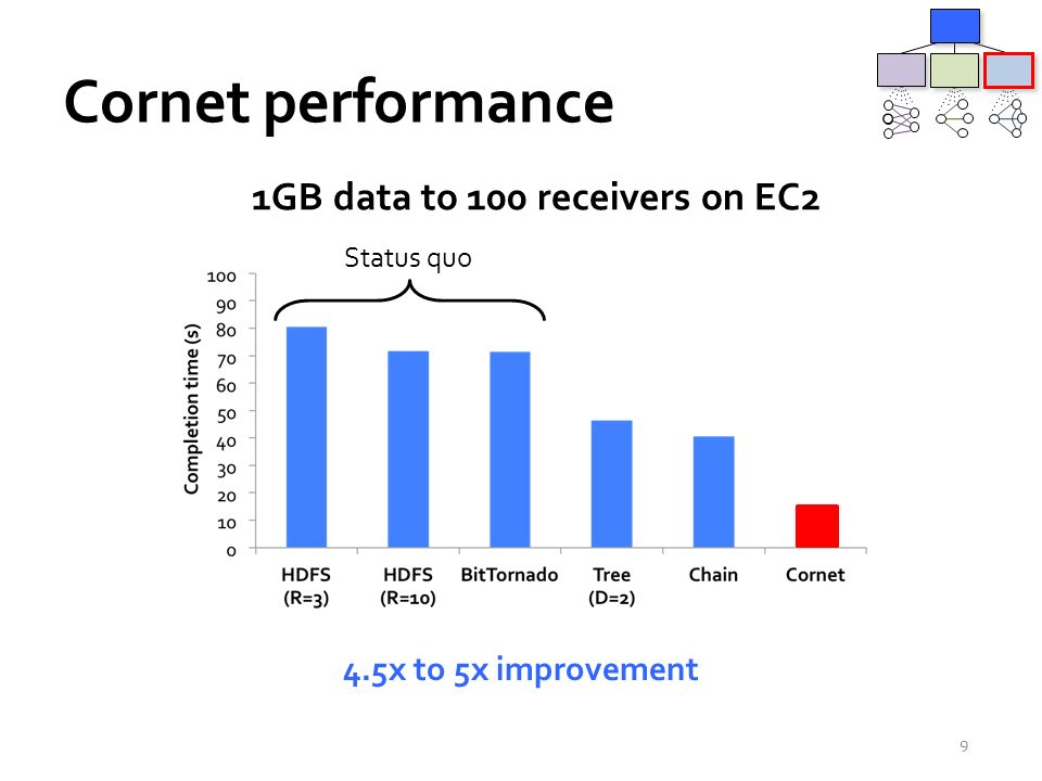 Cornet performance 9 1GB data to 100 receivers on EC2 4.5x to 5x improvement Status quo