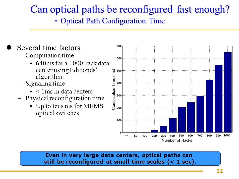 12 Can optical paths be reconfigured fast enough.