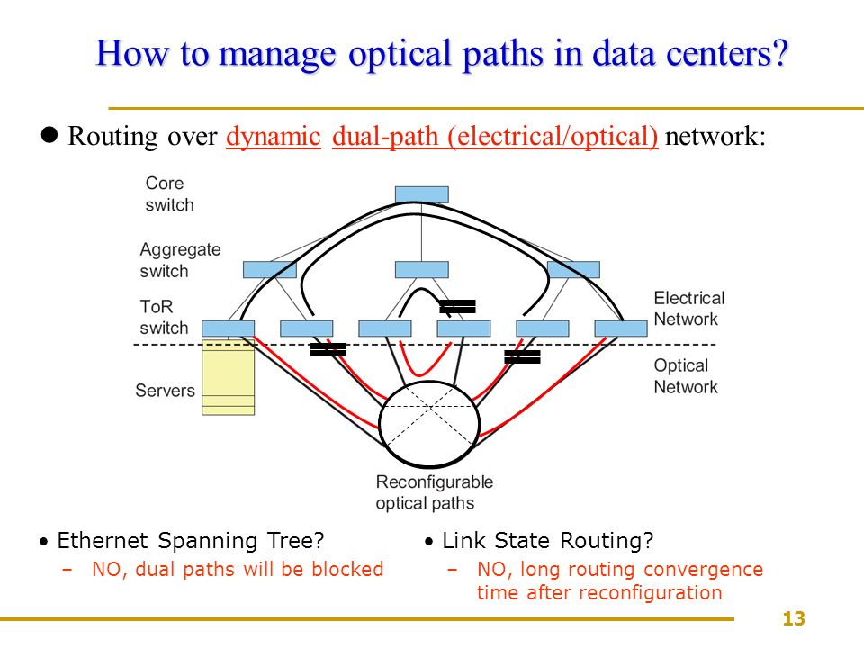 13 How to manage optical paths in data centers.