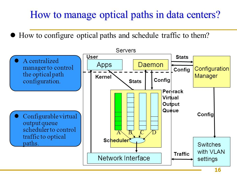 16 How to manage optical paths in data centers.