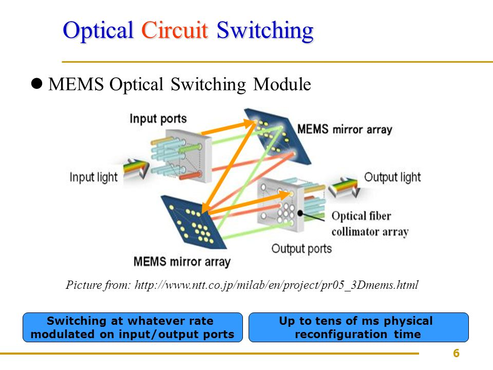 6 Optical Circuit Switching MEMS Optical Switching Module Switching at whatever rate modulated on input/output ports Up to tens of ms physical reconfiguration time Picture from: http://www.ntt.co.jp/milab/en/project/pr05_3Dmems.html