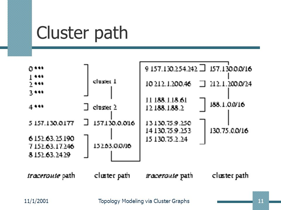 11/1/2001Topology Modeling via Cluster Graphs11 Cluster path