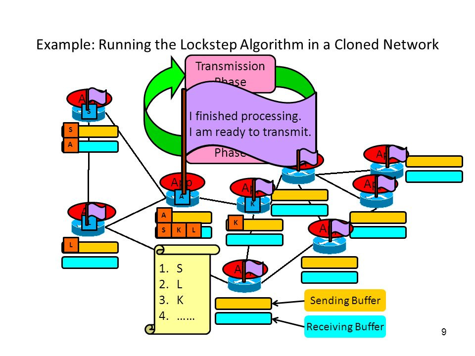 8 Improving Performance for the Production Network Problem: running application in lockstep fashion slows operation –Might be okay for some protocols (e.g., BGP) –Probably not okay for others (e.g., OSPF) Solution: optimistic execution of events –Choose pseudorandom ordering in advance that is likely to happen anyway –Dont buffer packets, deliver them immediately –If we guess wrong, roll back application to earlier state