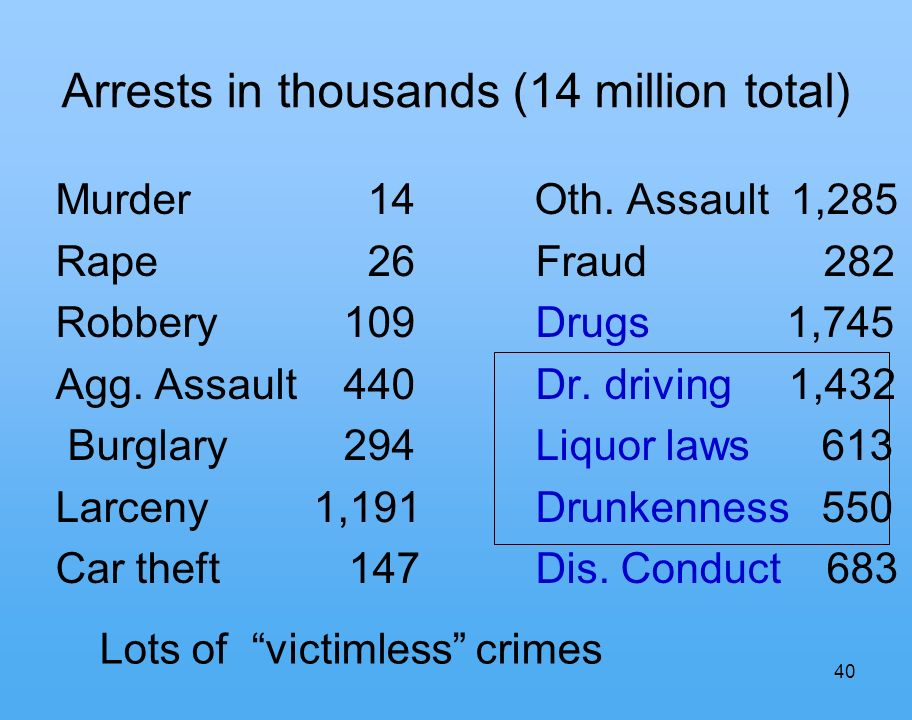 40 Arrests in thousands (14 million total) Murder 14 Oth.