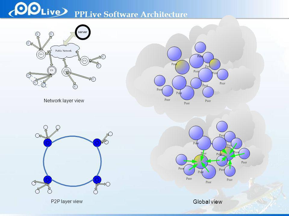 Private & Confidential PPLive Software Architecture Network layer view P2P layer view Global view