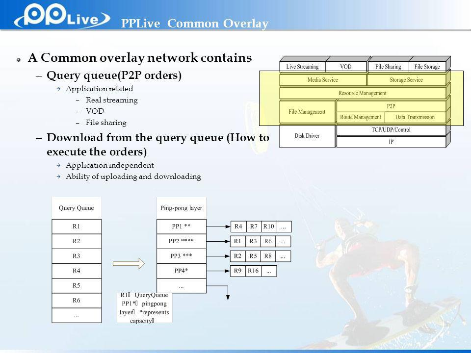 Private & Confidential PPLive Common Overlay A Common overlay network contains – Query queue(P2P orders) Application related –Real streaming –VOD –File sharing – Download from the query queue (How to execute the orders) Application independent Ability of uploading and downloading