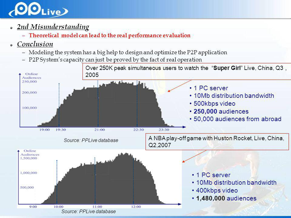 Private & Confidential 2nd Misunderstanding – Theoretical model can lead to the real performance evaluation Conclusion – Modeling the system has a big help to design and optimize the P2P application – P2P Systems capacity can just be proved by the fact of real operation 1 PC server 10Mb distribution bandwidth 500kbps video 250,000 audiences 50,000 audiences from abroad Source: PPLive database Over 250K peak simultaneous users to watch the Super Girl Live, China, Q3 2005 1 PC server 10Mb distribution bandwidth 400kbps video 1,480,000 audiences Source: PPLive database A NBA play-off game with Huston Rocket, Live, China, Q2,2007