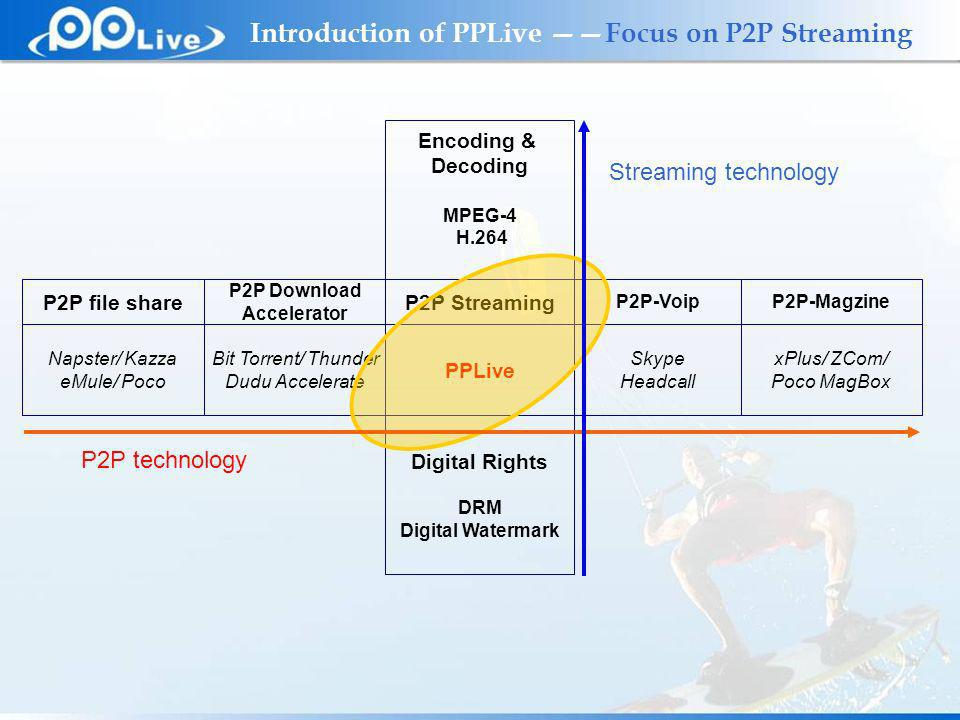 Private & Confidential Introduction of PPLive Focus on P2P Streaming Encoding & Decoding MPEG-4 H.264 Digital Rights DRM Digital Watermark Napster/ Kazza eMule/ Poco P2P file share Bit Torrent/ Thunder Dudu Accelerate P2P Download Accelerator PPLive P2P Streaming Skype Headcall P2P-Voip xPlus/ ZCom/ Poco MagBox P2P-Magzine P2P technology Streaming technology