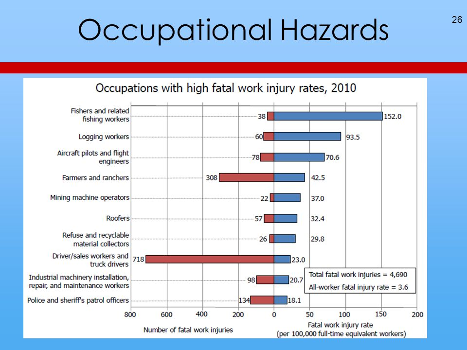Occupational Hazards 26